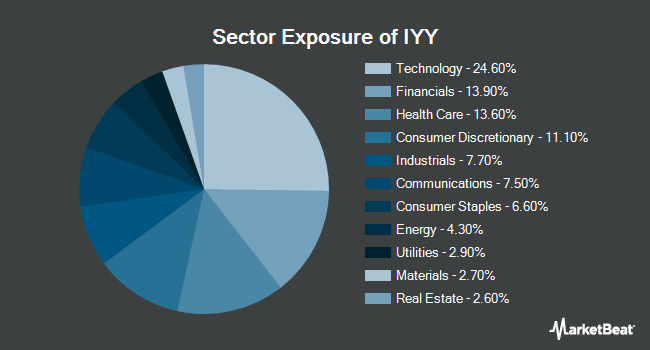 Sector Exposure of iShares Dow Jones U.S. ETF (NYSEARCA:IYY)