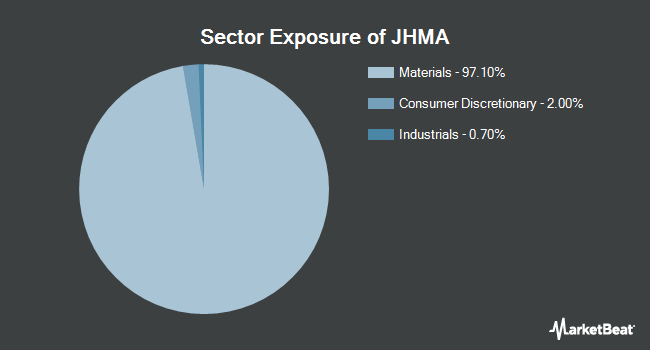 Sector Exposure of John Hancock Multifactor Materials ETF (NYSEARCA:JHMA)