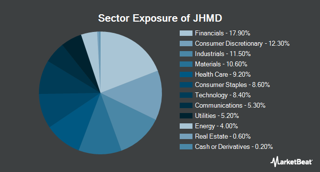 Sector Exposure of John Hancock Multifactor Developed International ETF (NYSEARCA:JHMD)