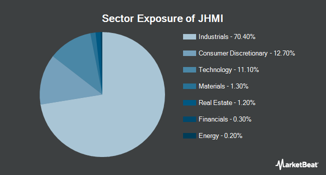 Sector Exposure of JOHN HANCOCK EX/MULTIFACTOR INDLS E (NYSEARCA:JHMI)