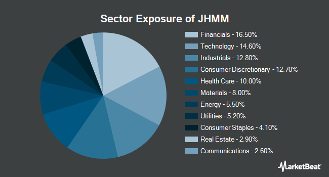 Sector Exposure of John Hancock Multifactor Mid Cap ETF (NYSEARCA:JHMM)