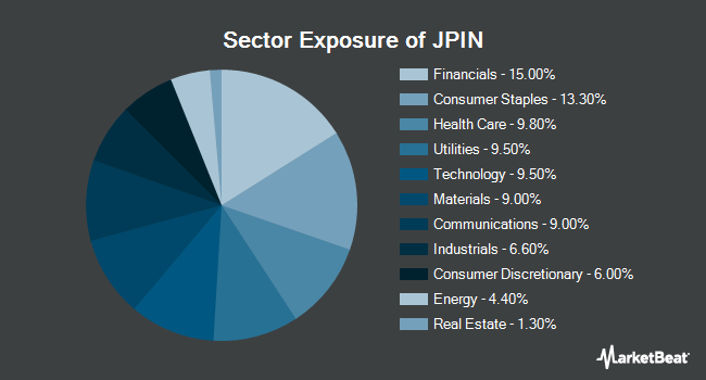 Sector Exposure of Diversified Return International Equity ETF (NYSEARCA:JPIN)