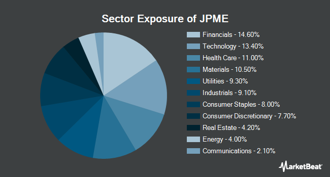 Sector Exposure of JPMorgan Diversified Return U.S. Mid Cap Equity ETF (NYSEARCA:JPME)