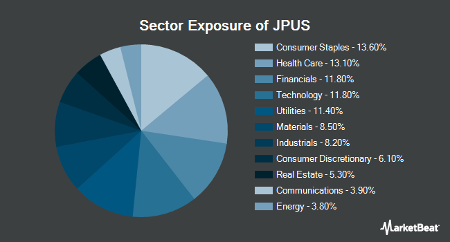 Sector Exposure of JPMorgan Diversified Return US Equity ETF (NYSEARCA:JPUS)