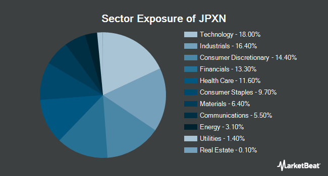 Sector Exposure of iShares JPX-Nikkei 400 ETF (NYSEARCA:JPXN)