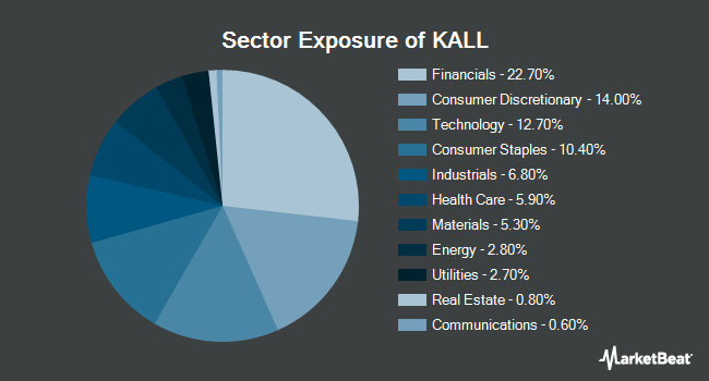 Sector Exposure of KraneShares MSCI China All Shares Index ETF (NYSEARCA:KALL)