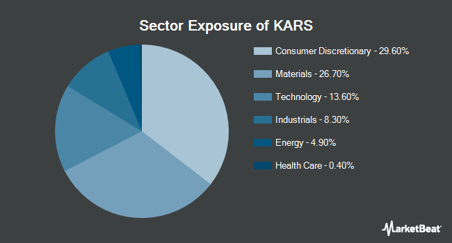 Sector Exposure of KraneShares Electric Vehicles and Future Mobility Index ETF (NYSEARCA:KARS)