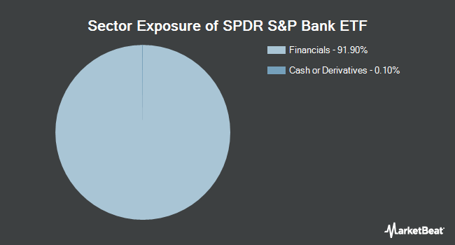 Sector Exposure of SPDR S&P Bank ETF (NYSEARCA:KBE)