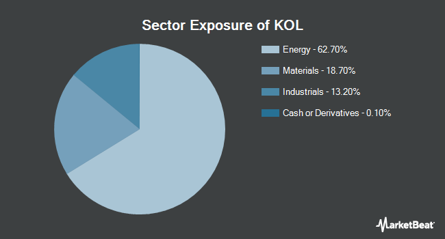 Sector Exposure of VanEck Vectors Coal ETF (NYSEARCA:KOL)