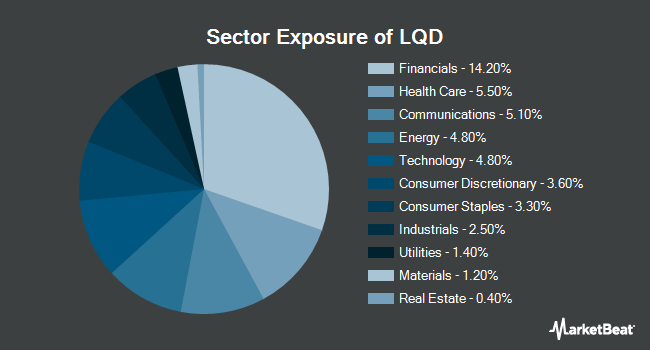 Sector Exposure of iShares iBoxx $ Investment Grade Corporate Bond ETF (NYSEARCA:LQD)