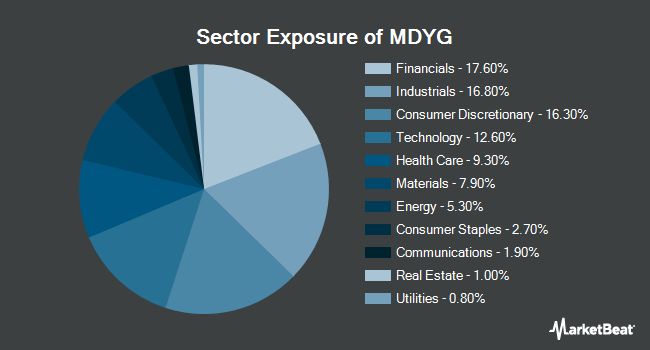 Sector Exposure of SPDR S&P 400 Mid CapGrowth ETF (NYSEARCA:MDYG)