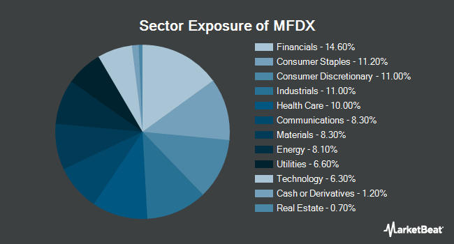 Sector Exposure of PIMCO RAFI Dynamic Multi-Factor International Equity ETF (NYSEARCA:MFDX)