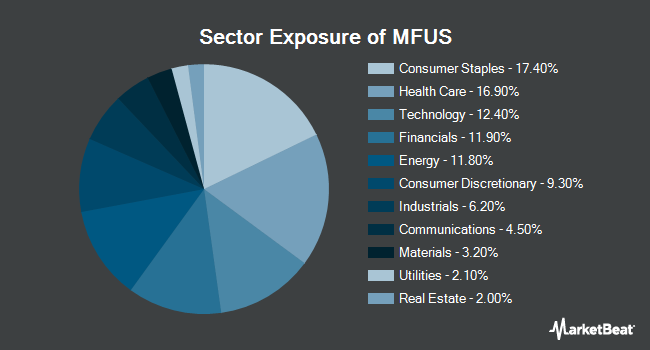 Sector Exposure of PIMCO RAFI Dynamic Multi-Factor U.S. Equity ETF (NYSEARCA:MFUS)
