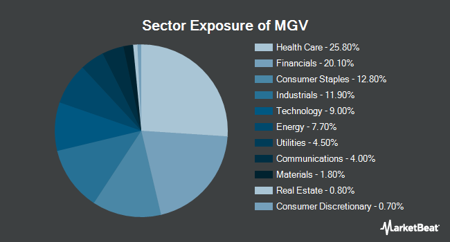 Sector Exposure of Vanguard Mega Cap Value ETF (NYSEARCA:MGV)