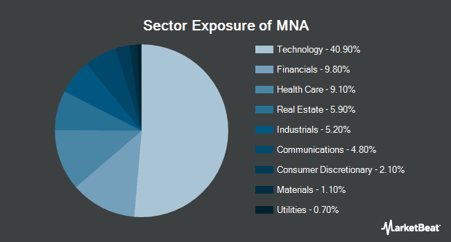 Sector Exposure of IQ Merger Arbitrage ETF (NYSEARCA:MNA)