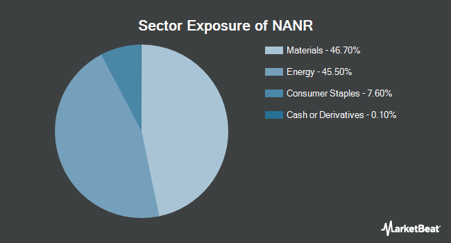 Sector Exposure of SPDR S&P North American Natural Resources ETF (NYSEARCA:NANR)