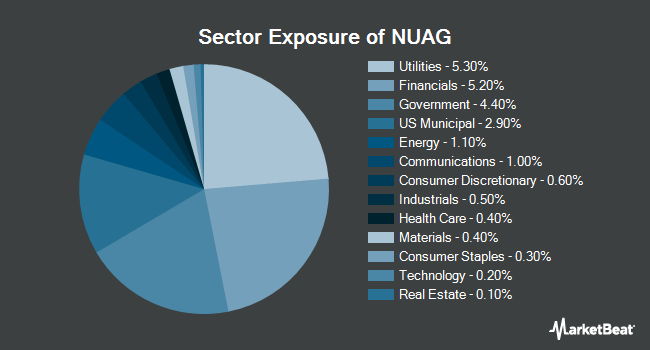Sector Exposure of NuShares Enhanced Yield U.S. Aggregate Bond ETF (NYSEARCA:NUAG)