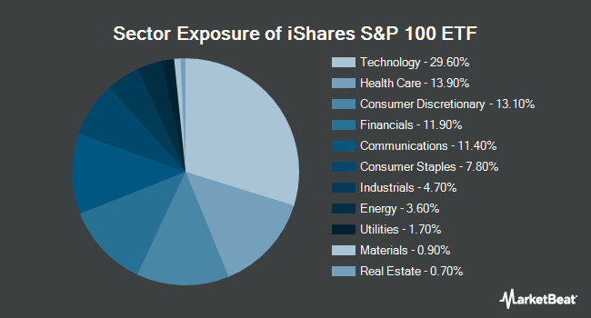 Sector Exposure of iShares S&P 100 ETF (NYSEARCA:OEF)