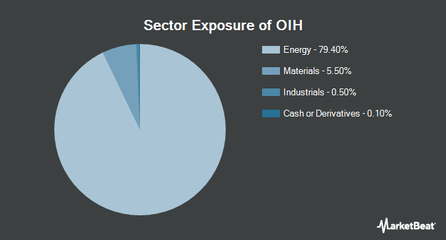Sector Exposure of VanEck Vectors Oil Service ETF (NYSEARCA:OIH)