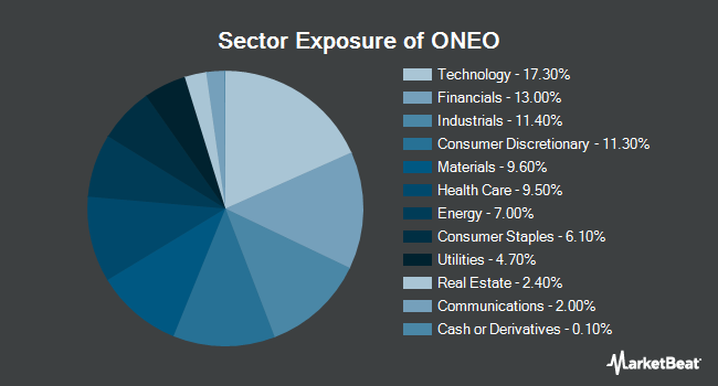 Sector Exposure of SPDR Russell 1000 Momentum Focus ETF (NYSEARCA:ONEO)