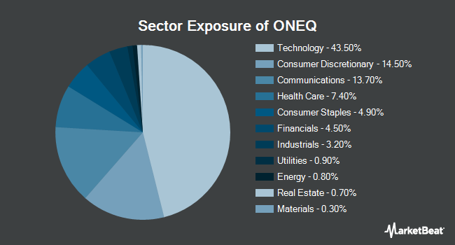 Sector Exposure of Fidelity NASDAQ Composite Index Tracking Stock ETF (NYSEARCA:ONEQ)