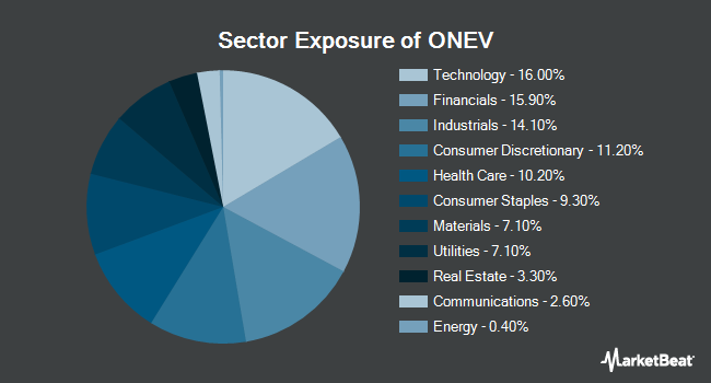 Sector Exposure of SPDR Russell 1000 Low Volatility Focus ETF (NYSEARCA:ONEV)