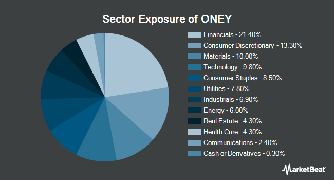 Sector Exposure of SPDR Russell 1000 Yield Focus ETF (NYSEARCA:ONEY)