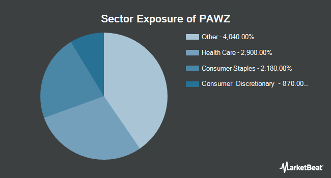Sector Exposure of Proshares Pet Care ETF (NYSEARCA:PAWZ)