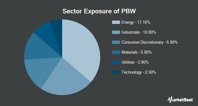 Sector Exposure of Invesco WilderHill Clean Energy ETF (NYSEARCA:PBW)
