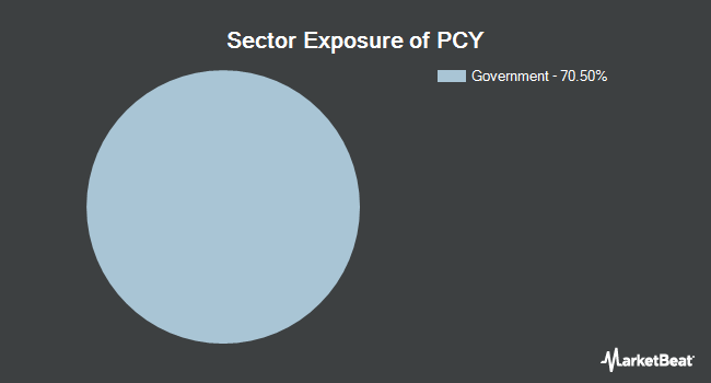 Sector Exposure of Invesco Emerging Markets Sovereign Debt ETF (NYSEARCA:PCY)