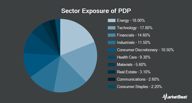 Sector Exposure of Invesco DWA Momentum ETF (NYSEARCA:PDP)