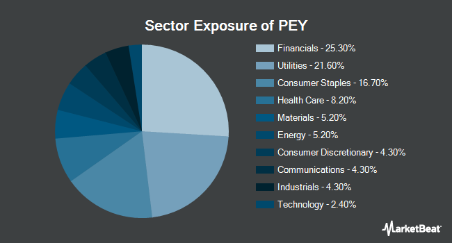 Sector Exposure of Invesco High Yield Equity Dividend Achievers ETF (NYSEARCA:PEY)