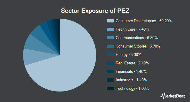 Sector Exposure of Invesco DWA Consumer Cyclicals Momentum ETF (NYSEARCA:PEZ)
