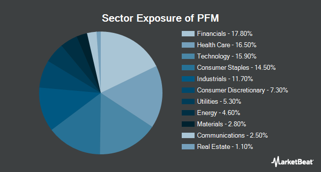 Sector Exposure of Invesco Dividend Achievers ETF (NYSEARCA:PFM)