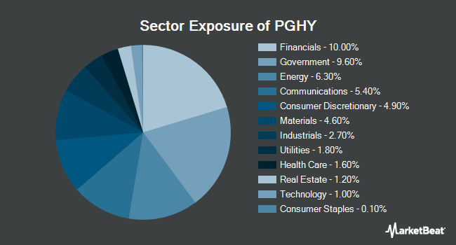 Sector Exposure of Invesco Global Short Term High Yield Bond ETF (NYSEARCA:PGHY)