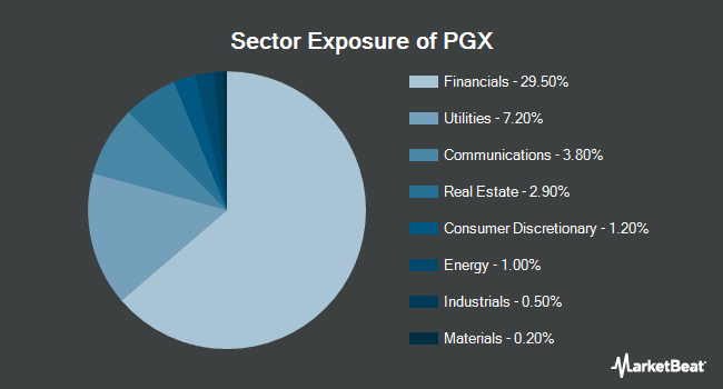 Sector Exposure of PowerShares Preferred Portfolio (NYSEARCA:PGX)