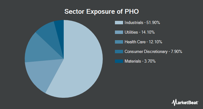 Sector Exposure of Invesco Water Resources ETF (NYSEARCA:PHO)