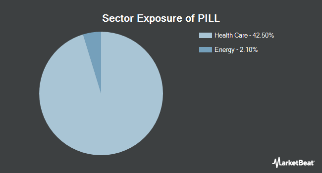 Sector Exposure of Direxion Daily Pharmaceutical & Medical Bull 3X Shares (NYSEARCA:PILL)
