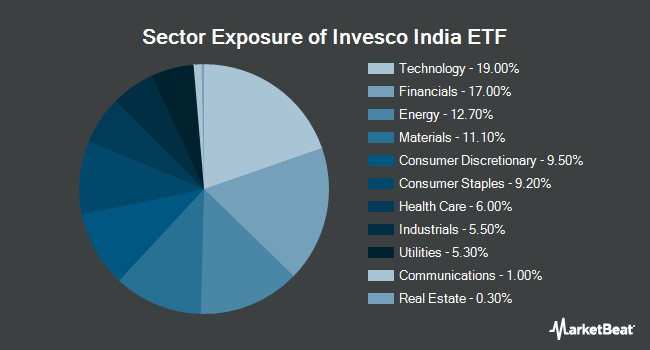 Sector Exposure of Invesco India ETF (NYSEARCA:PIN)