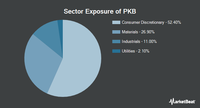 Sector Exposure of Invesco Dynamic Building & Construction ETF (NYSEARCA:PKB)