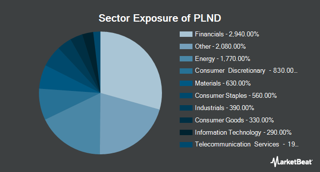 Sector Exposure of VanEck Vectors Poland ETF (NYSEARCA:PLND)