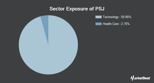 Sector Exposure of Invesco Dynamic Software ETF (NYSEARCA:PSJ)