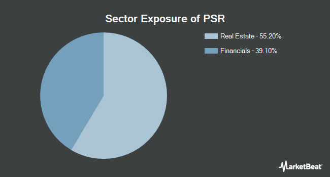 Sector Exposure of Invesco Active U.S. Real Estate ETF (NYSEARCA:PSR)