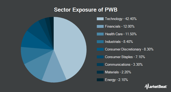 Sector Exposure of Invesco Dynamic Large Cap Growth ETF (NYSEARCA:PWB)