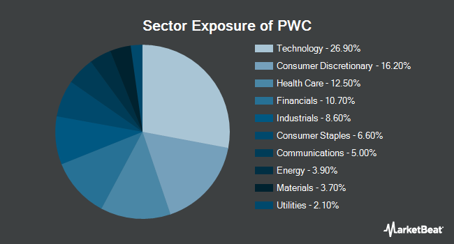 Sector Exposure of Invesco Dynamic Market ETF (NYSEARCA:PWC)