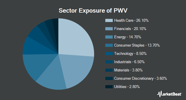 Sector Exposure of PowerShares Dynamic Lg. Cap Value (NYSEARCA:PWV)