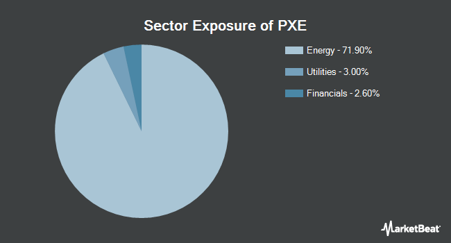 Sector Exposure of Invesco Dynamic Energy Exploration & Production ETF (NYSEARCA:PXE)