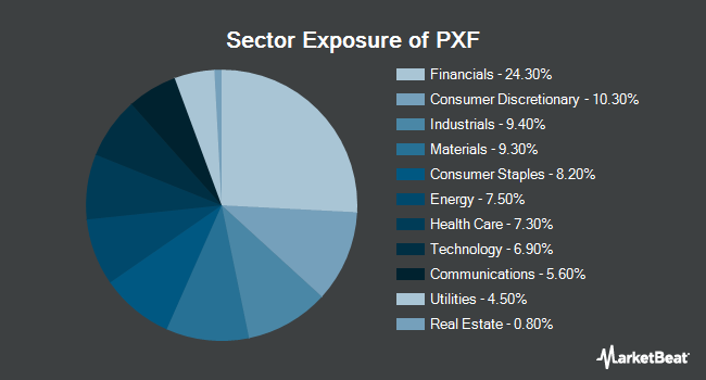 Sector Exposure of Invesco FTSE RAFI Developed Markets ex-U.S. ETF (NYSEARCA:PXF)