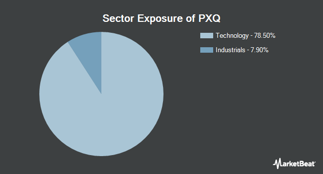 Sector Exposure of Invesco Dynamic Networking ETF (NYSEARCA:PXQ)