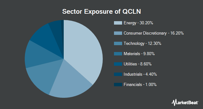 Sector Exposure of First Trust NASDAQ Clean Edge Green Energy Index Fund (NYSEARCA:QCLN)